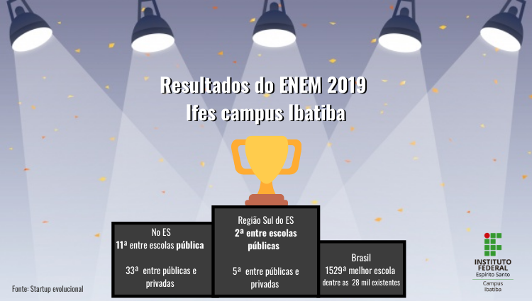 Resultados Do Ifes Ibatiba no ENEM 2019